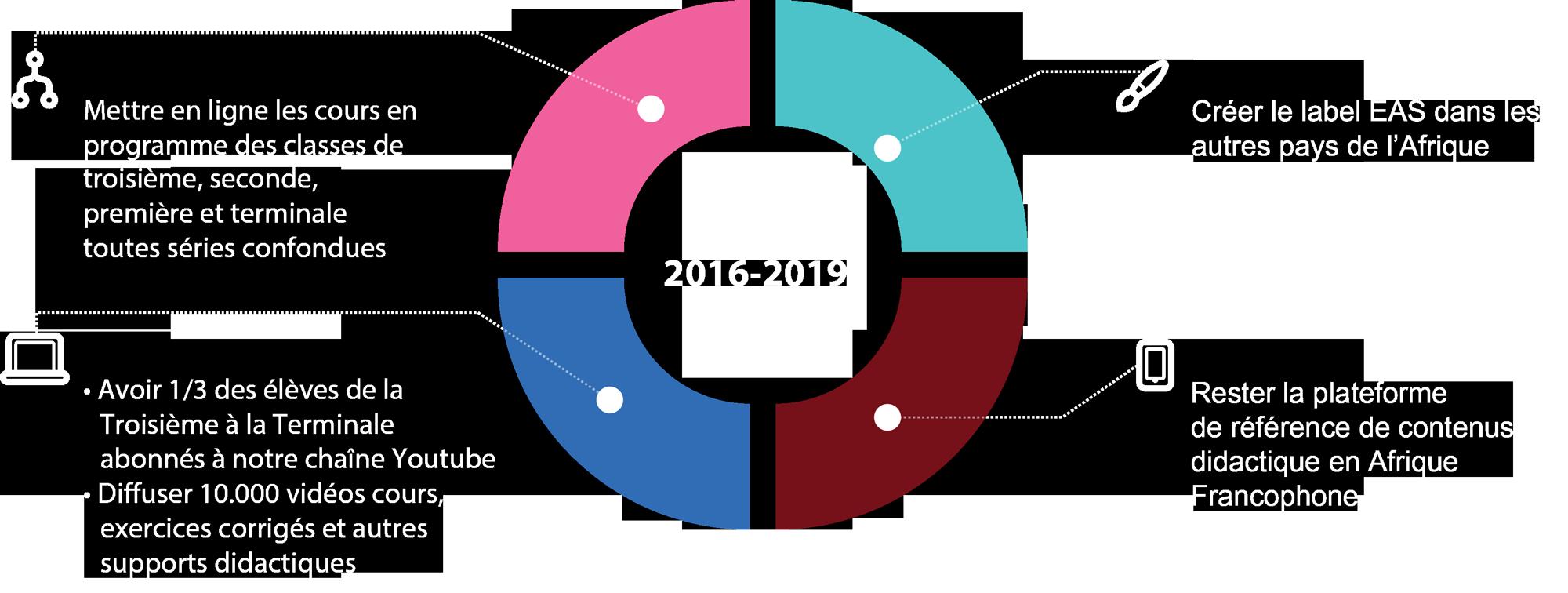 objectifs-2015-2016